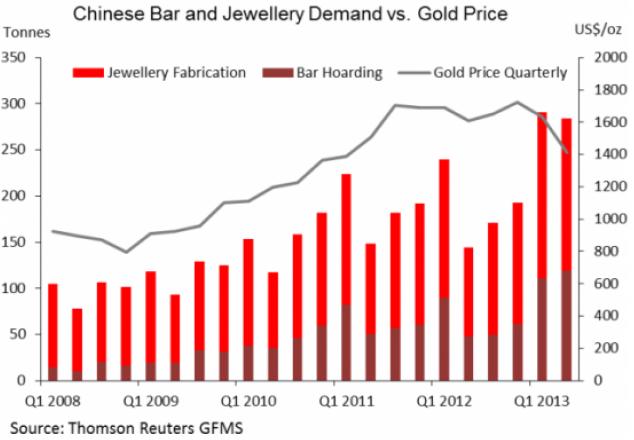 Köp av guldtackor och guldsmycken i Kina