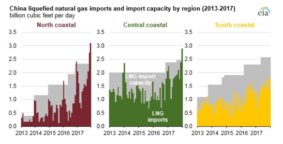 Kinas import och importkapacitet för LNG per region