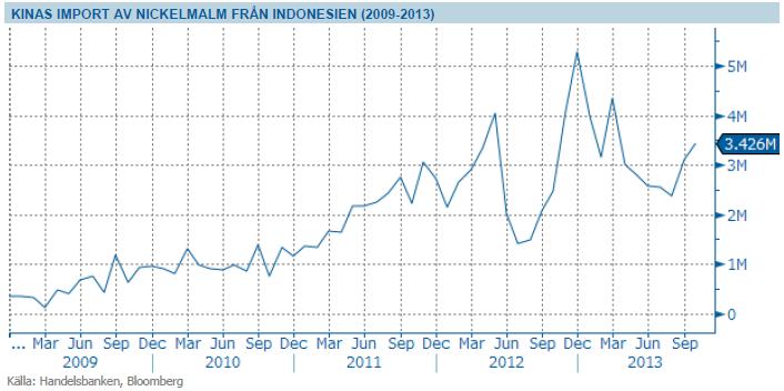 Kinas import av nickelmalm från Indonesien