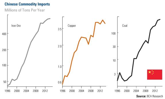 Diagram öve Kinas import av råvaror