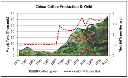 Diagram, kaffeproduktion i Kina
