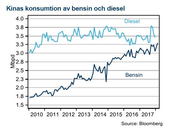 Konsumtion av bensin och diesel i Kina