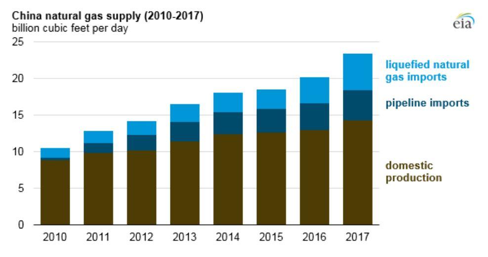 Kinas tillgång på naturgas