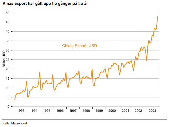 Kinas export har gått upp tio gånger på tio år