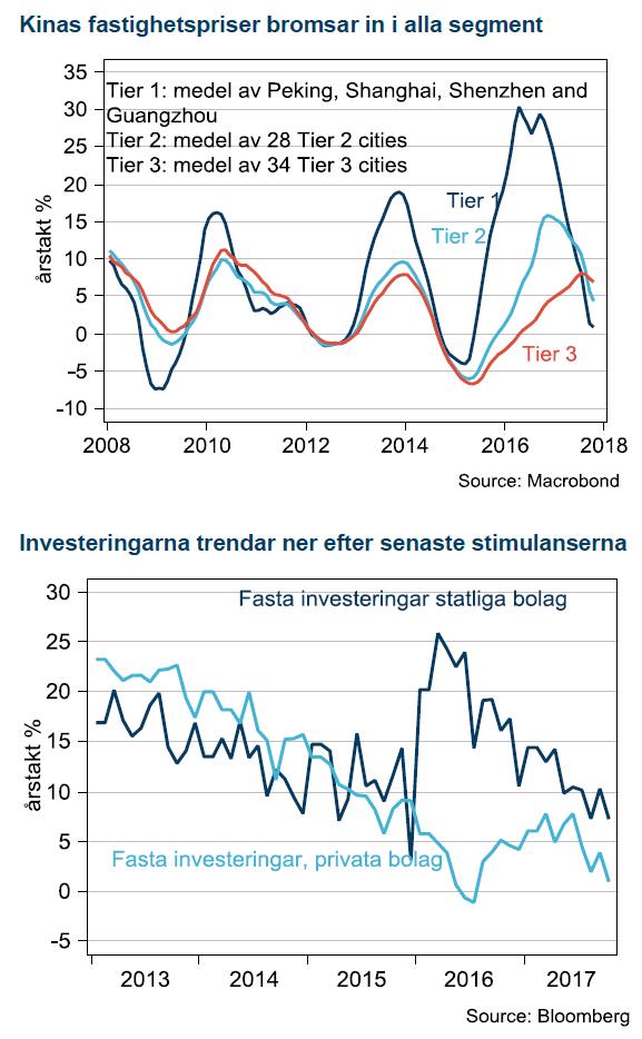 Kinas fastighetspriser och trender