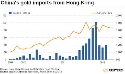 Kinas guldimport från Hong Kong - Diagram
