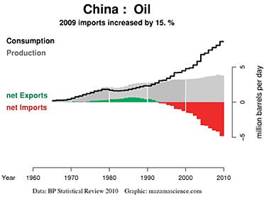 Kinas import och export av olja