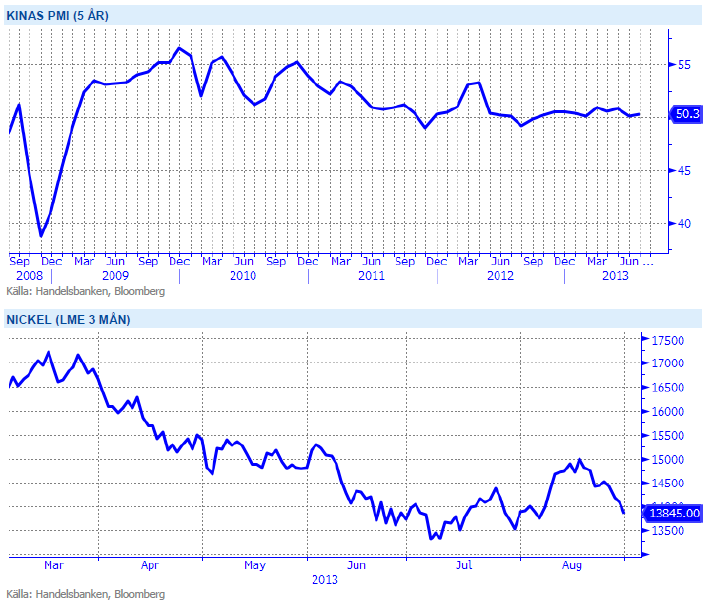 Kinas PMI och nickelpriset