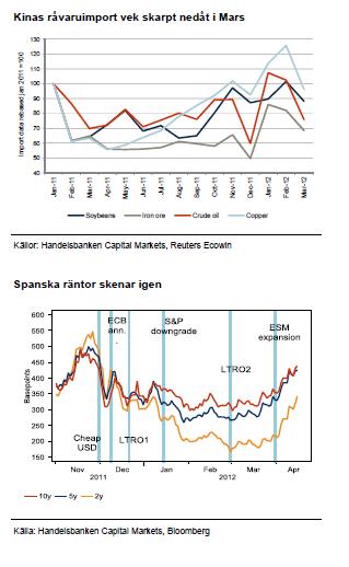 Kinas råvaruimport och spanska räntor