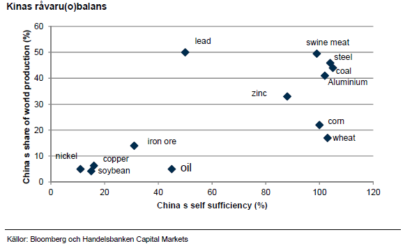 Kinas råvaru(o)balans