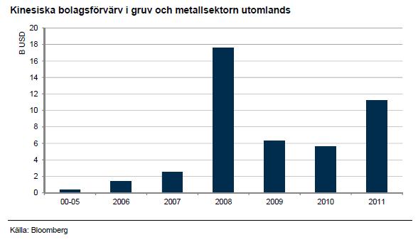 Kinesiska bolagsförvärv i gruv och metallsektorn utomlands