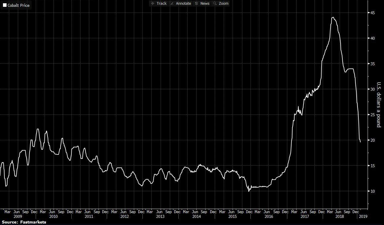Graf över hur priset på kobolt faller