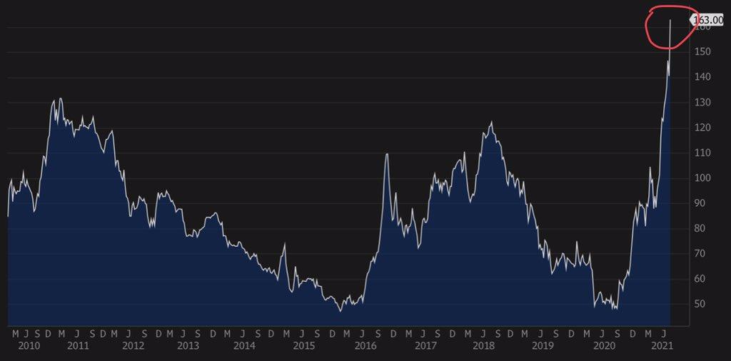 Priset på kol i Asien