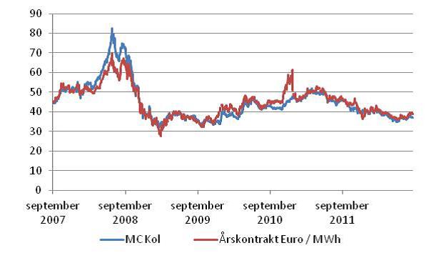 Diagram över korrelation mellan kolpriset och elpriset