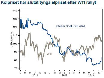 Kolpriset har slutat tynga elpriset efter WTI-rallyt