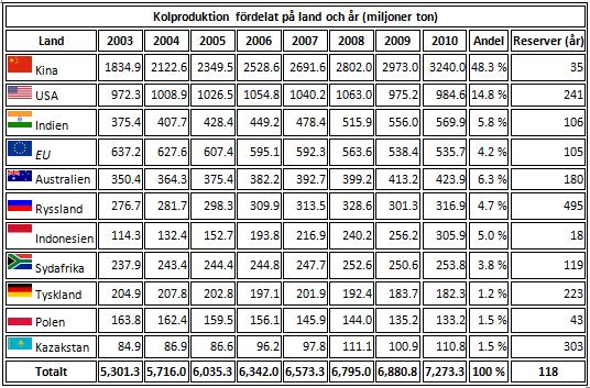 Tabell över kolproduktion per land