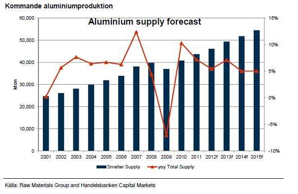 Kommande aluminiumproduktion