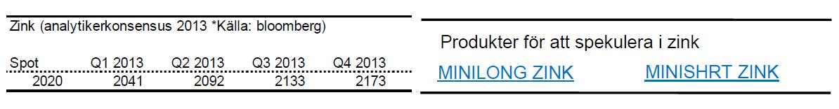 Kommande zinkpriser år 2013 enligt analytiker