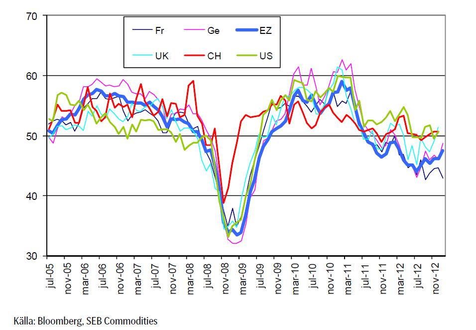 Konfidensindikator 2005 till 2012