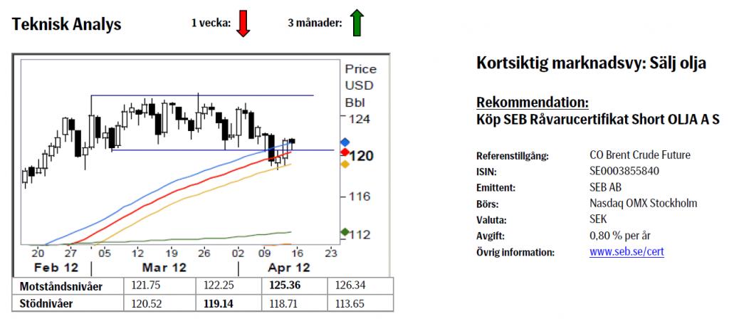 Köp SEB Råvarucertifikat Short Olja A S