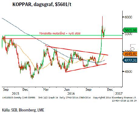 KOPPAR, dagsgraf, $5601/t