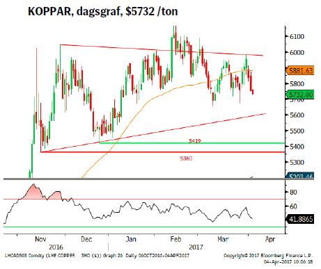 KOPPAR, dagsgraf, $5732 /ton