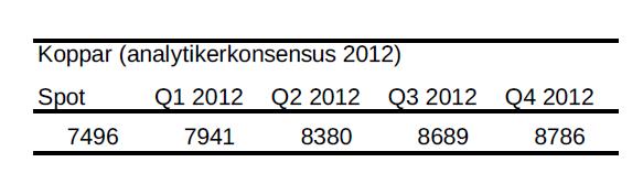 Koppar - Analytikerkonsensus för år 2012