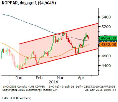 KOPPAR, dagsgraf, ($4,964/t)