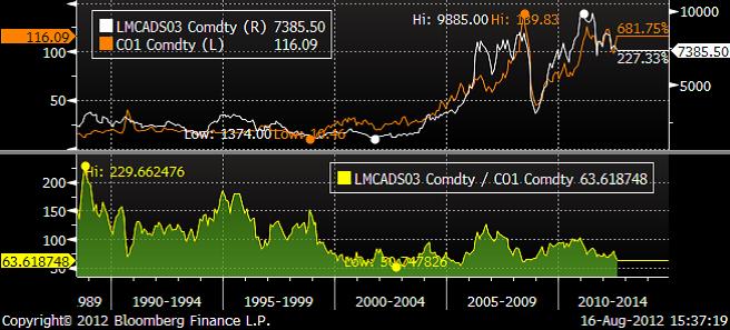 Koppar i termer av råolja - Historik priser