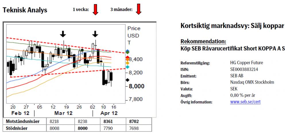 Koppar - Köp SEB råvarucertifikat Short KOPPA A S