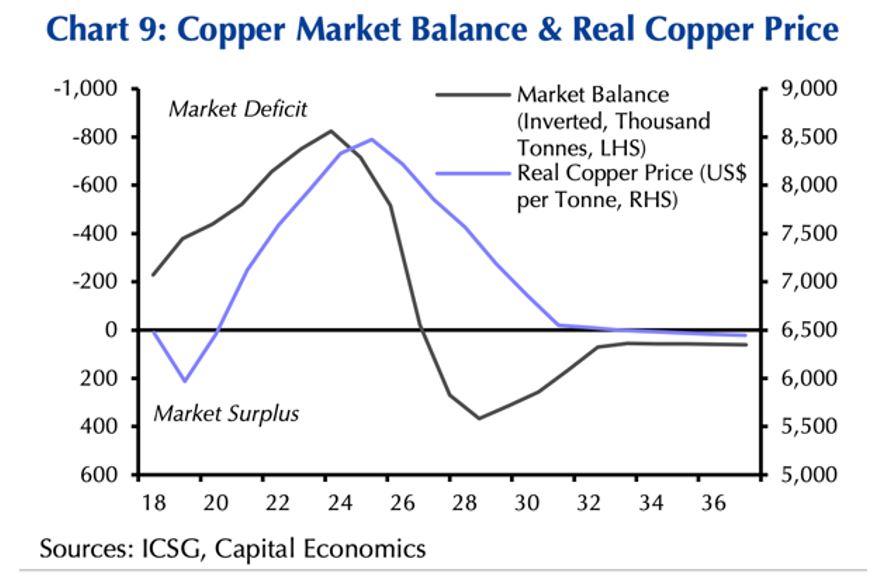 Marknadsbalansen för koppar och det reala kopparpriset.