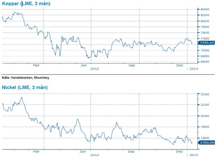 Koppar och Nickel, LME 3 månader