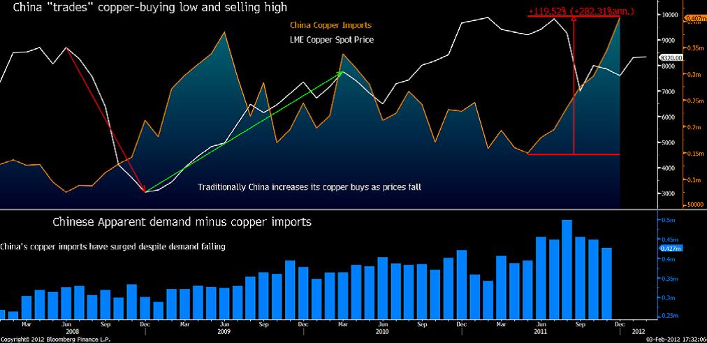 Diagram över kopparpriset samt Kinas export och import av koppar