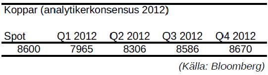 Koppar - Prognos på pris per kvartal år 2012