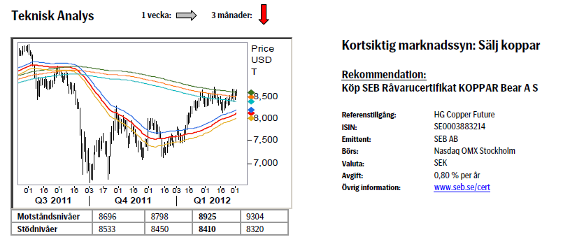 Koppar - Teknisk analys och prognos på pris den 5 mars 2012
