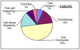 Kopparkonsumtion i Europa år 2003