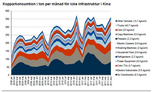 Kopparkonsumtion i ton per månad för icke infrastruktur i Kina