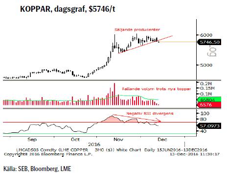 KOPPAR, dagsgraf, $5746/t