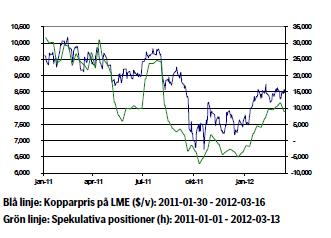 Diagram över kopparpris och spekulativa positioner