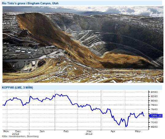 Graf på kopparpris och Rio Tinto-gruva