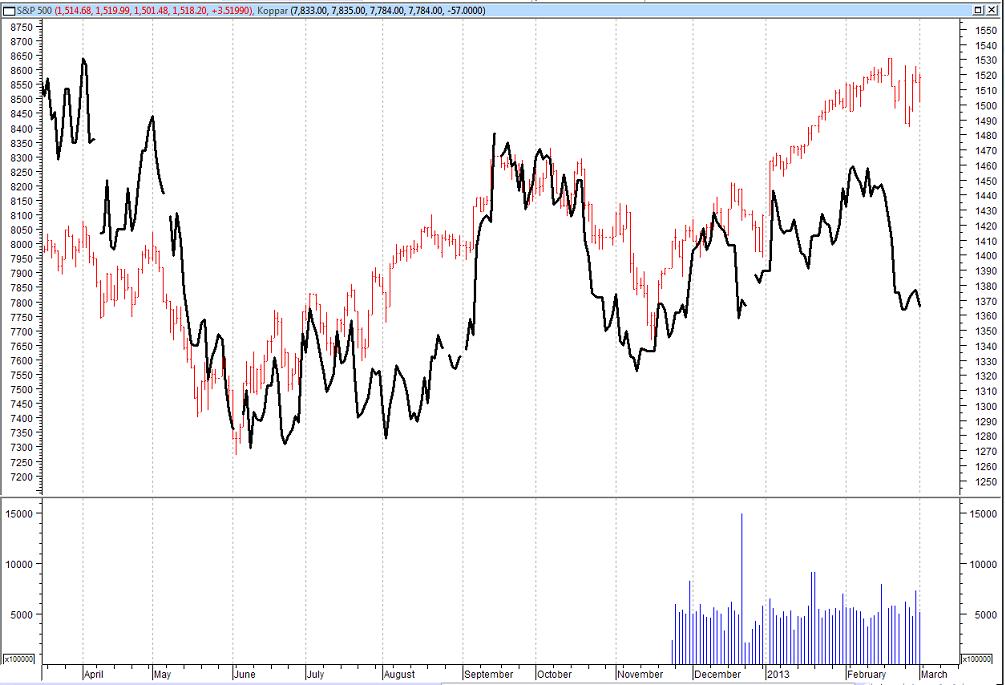 Hur kopparpriset rört sig i förhållande till S&P500