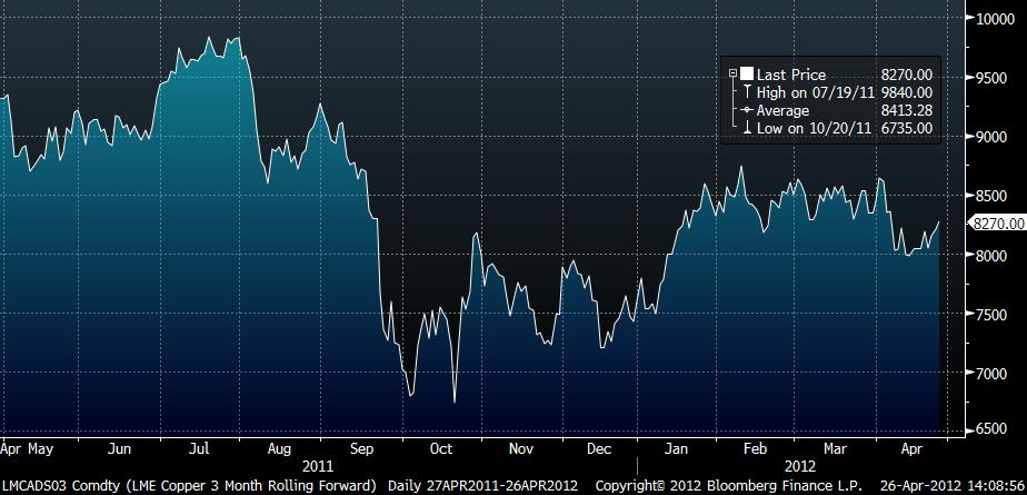 Kopparpriset 3 månader rolling forward