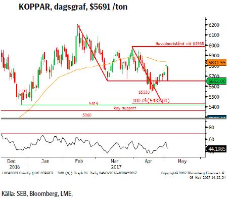 KOPPAR, dagsgraf, $5691 /ton