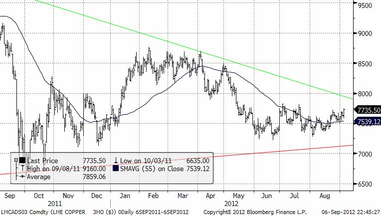 Kopparpriset förväntas stiga enligt prognosen