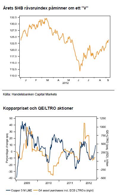 Kopparpriset och QE / LTRO stimulanser