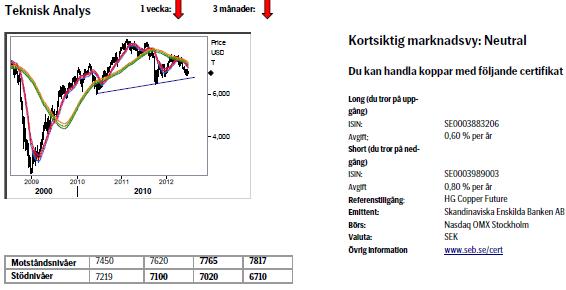 Teknisk analys på kopparpriset den 29 juni 2012