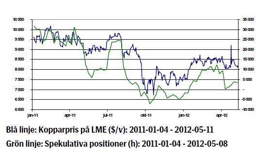 Kopparpriset - Utveckling tom 2012-05-11