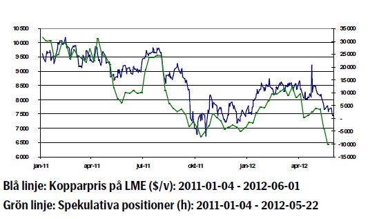 Kopparpriset - Utveckling 4 januari 2011 till 1 juni 2012