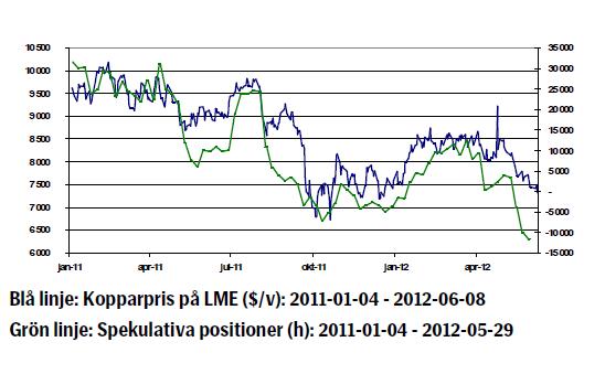 Kopparpriset - Utveckling januari 2011 - juni 2012