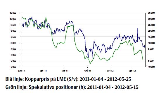 Kopparpriset - Utveckling från januari 2011 till maj 2012